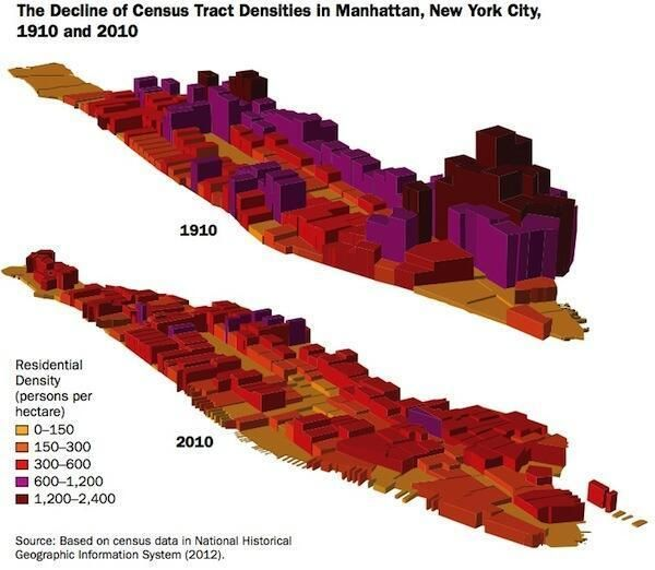 Manhattan is less dense today than it was in 1910