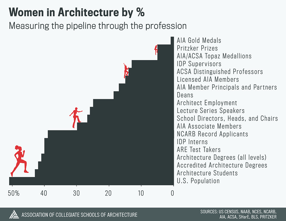 Where Are the Women? Measuring Progress on Gender in Architecture