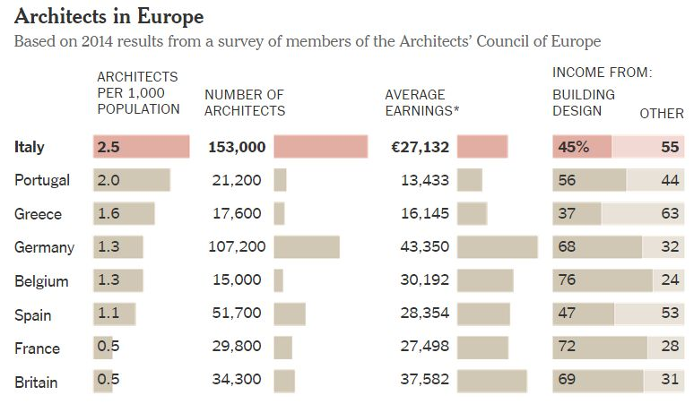 Oversupply of Architects in Italy