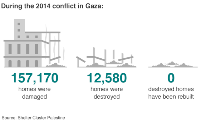 Why is Gaza reconstruction so slow?