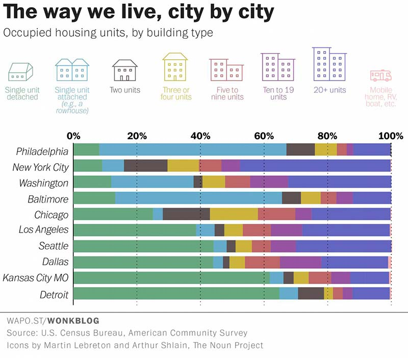 The most popular type of home in every major American city, charted