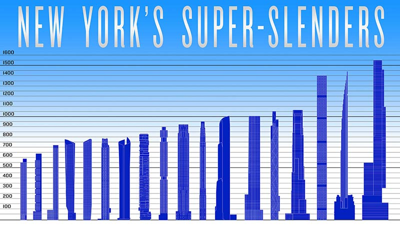 The Skyscraper Museum presents 'New York's Super-Slenders'