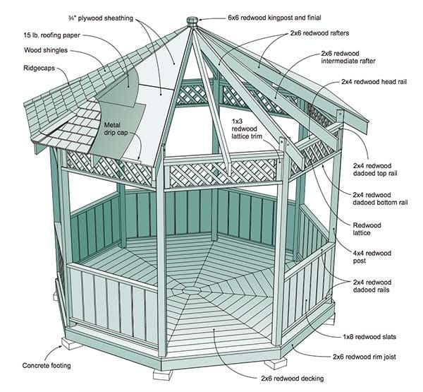 27 Cool And Free Diy Gazebo Plans Design Ideas To Build