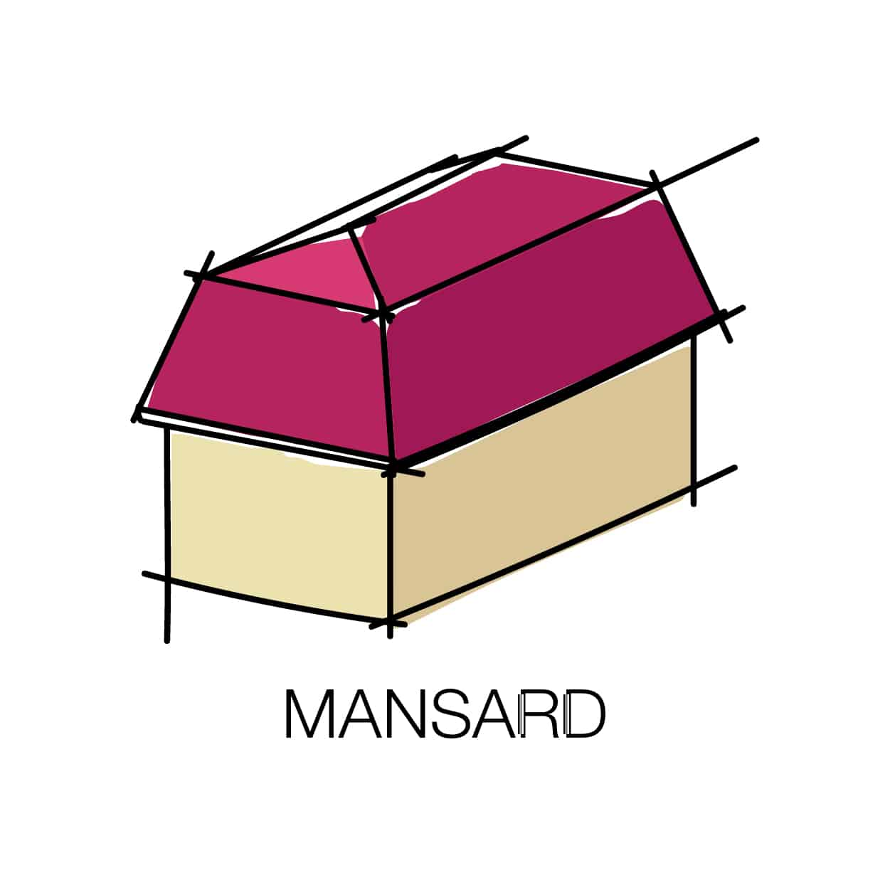 What Is A Mansard Roof And What Advantages Disadvantages