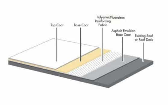 What Is Modified Bitumen Roof Pros Cons Architecture Lab