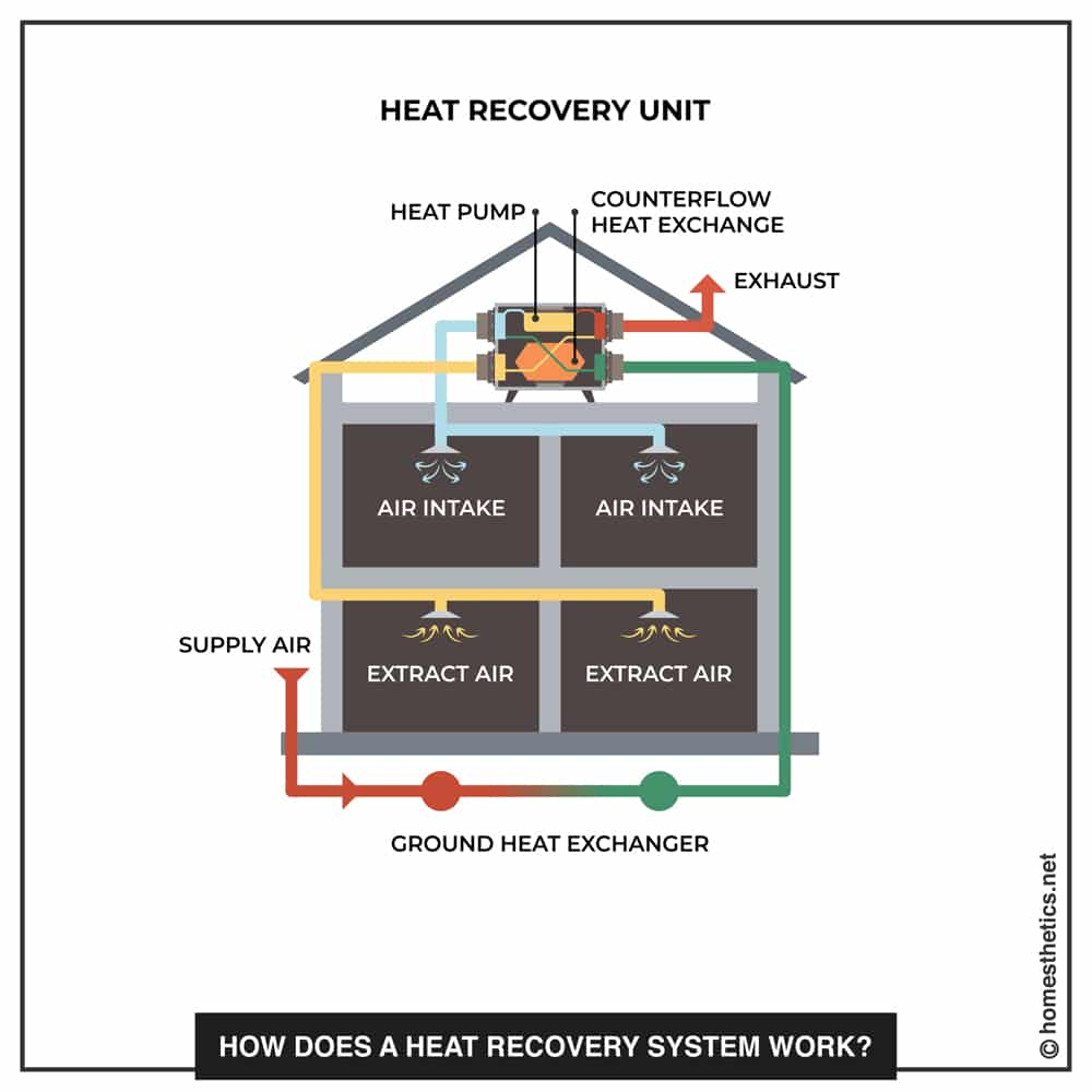 04 how does a heat recovery system work copy
